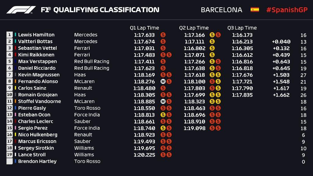 Kwalifikacje GP Hiszpanii