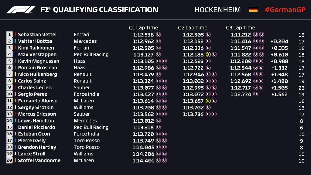 Kwalifikacje GP Niemiec 2018
