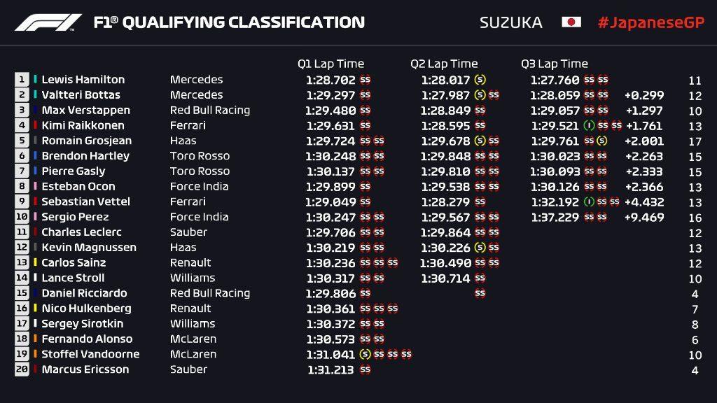Kwalifikacje GP Japonii 2018
