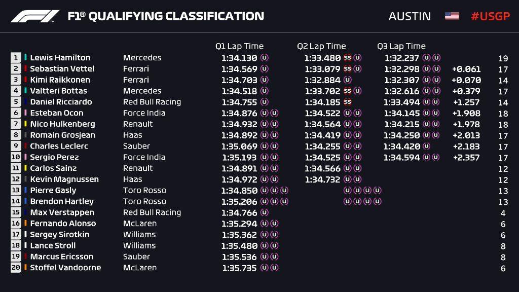 Kwalifikacje GP USA 2018