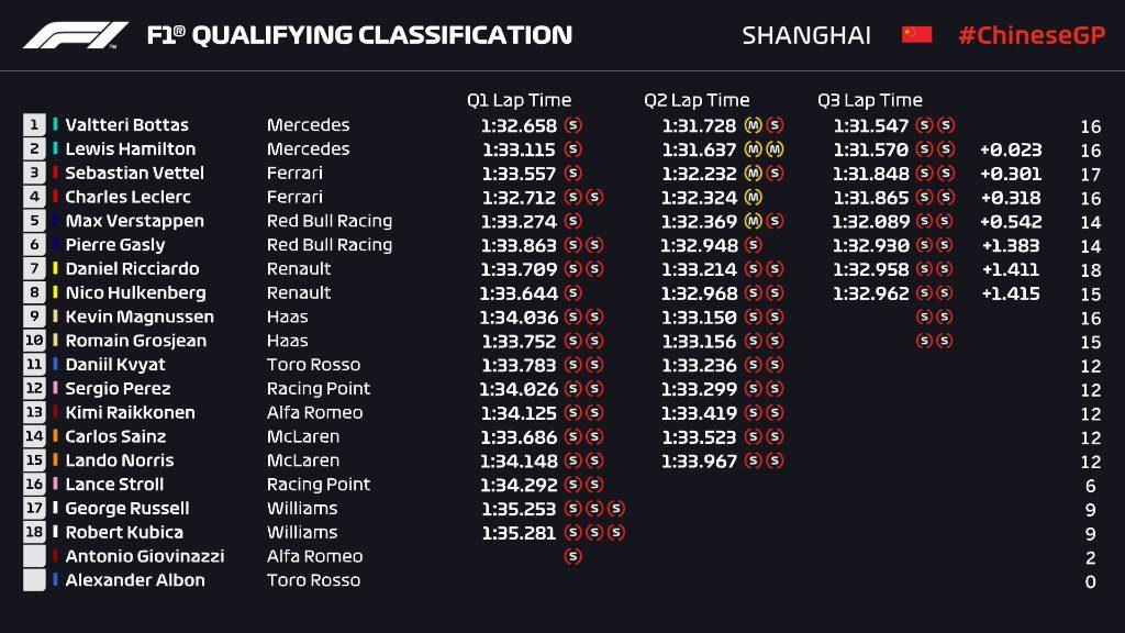 Kwalifikacje GP Chin 2019
