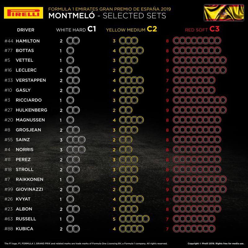 Zapowiedź GP Hiszpanii 2019 - dobór opon