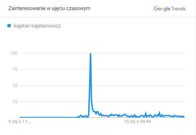 Wyszukiwanie Kajetana Kajetanowicza
