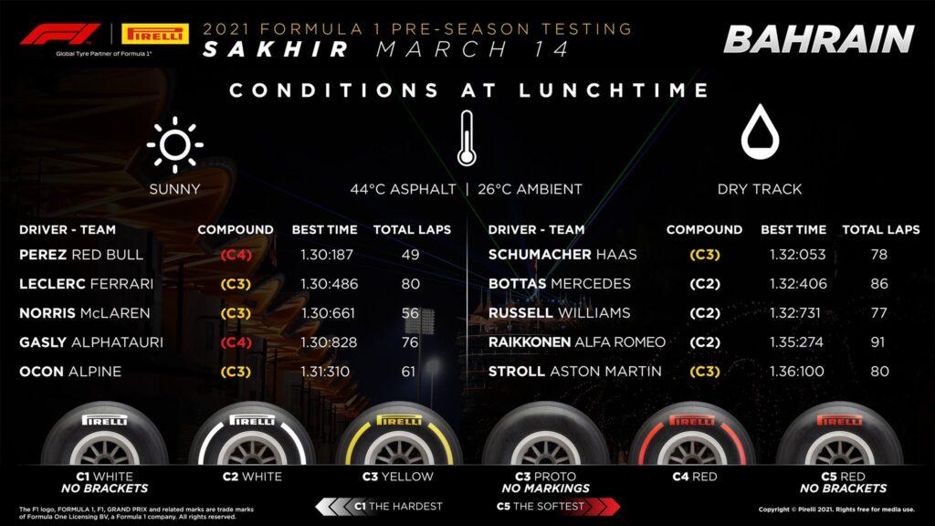 Testy F1, wyniki 3 dzień