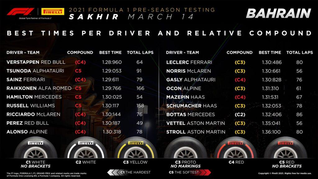 Pirelli, testy f1, trzeci dzień